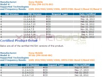 PTCRB Certified Xperia J St26i, St26a 11.2.A.0.33 firmware