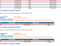 Xperia Z Ultra 14.1.B.1.510, 14.1.B.1.515 Firmware Certified by PTCRB