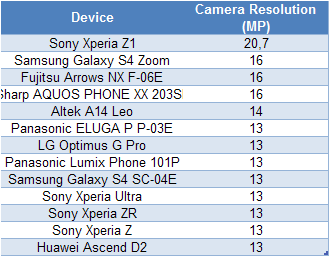 Xperia Z1 20.7 MP Cam Test Results