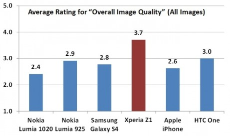 Xperia Z1 20.7 MP Cam Test Results - Average ratings