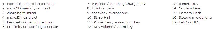 Xperia Z1 F Part Names DoCoMo
