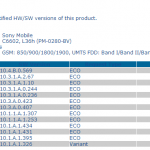 Xperia Z,ZL,ZR,Tablet Z Android 4.3 10.4.B.0.569 Firmware Certified by PTCRB