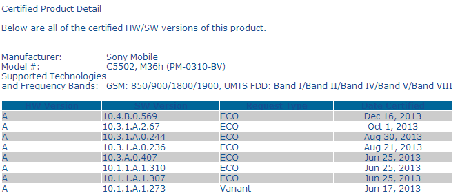 Android 4.3 10.4.B.0.569 Firmware Certified for Xperia ZR