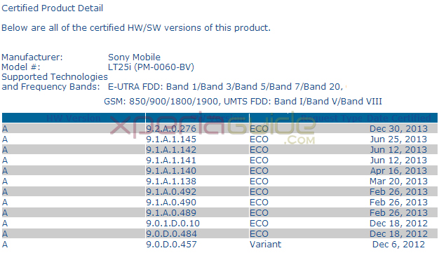 Android 4.3 9.2.A.0.276 firmware certified by PTCRB for Xperia V LT25i.