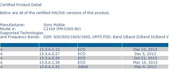 Xperia L 15.3.A.1.12 Firmware certified on PTCRB