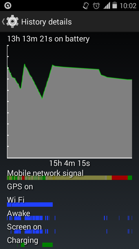 Unofficial CyanogenMod 11 KitKat 4.4 ROM for Ray - Battery