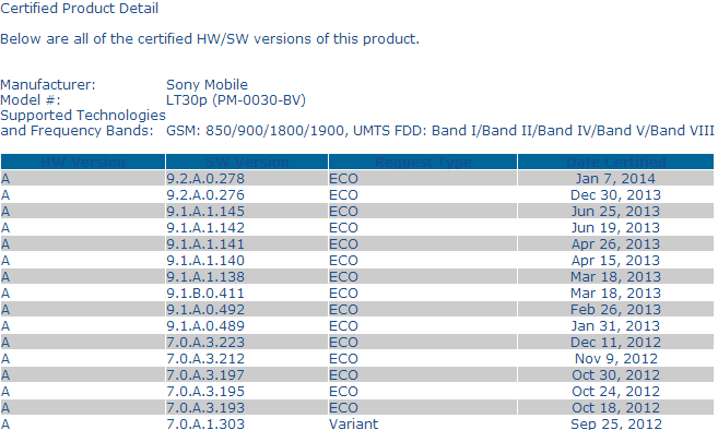 Android 4.3 9.2.A.0.278 firmware certified for both Xperia T variants LT30p and LT30a