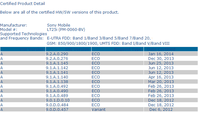 Android 4.3 9.2.A.0.290 firmware certification for Xperia V LT25i