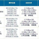 Sony L39u, XM50h, M51w Models certified by Chinese Ministry of Industry