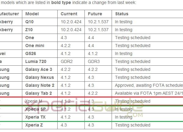 Xperia M Android 4.3 Update - Vodafone Australia