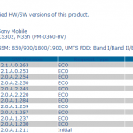 Xperia SP Android 4.3 12.1.A.0.263 firmware certified – Final Build