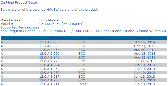 certification of 12.1.A.0.263 firmware for Xperia SP