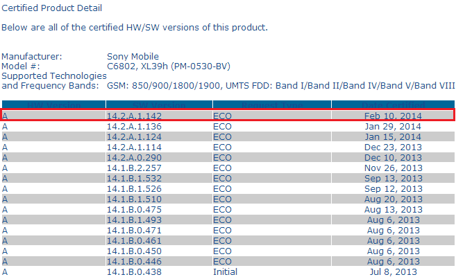 14.2.A.1.142 firmware certification for Xperia Z Ultra C6802