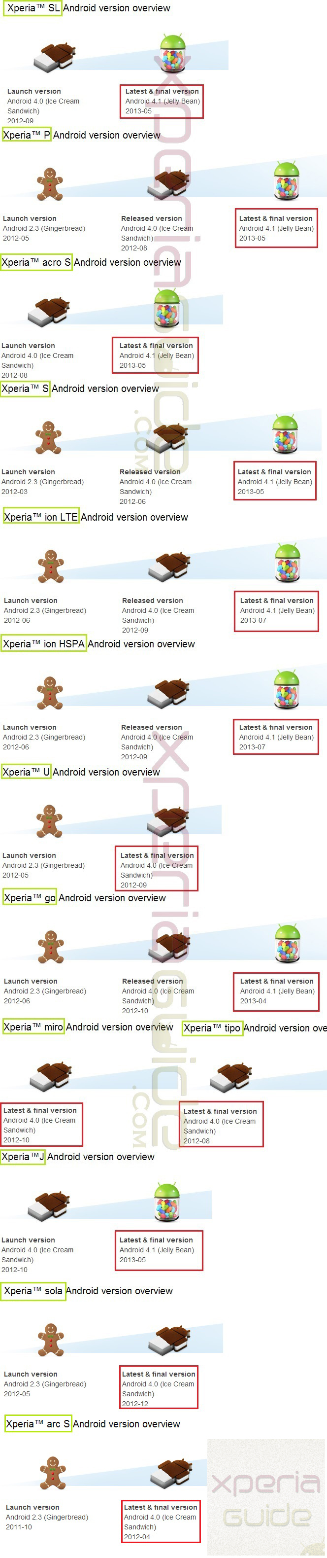 Sony Mobile Ends Future updates for Xperia S, SL, Acro S, Arc S, Ion, P, U, Go, Miro, Tipo, J, Sola