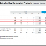 Sony's Q3 FY2013 Earnings Announcement – Ships 10.7 Million Xperia Smartphones