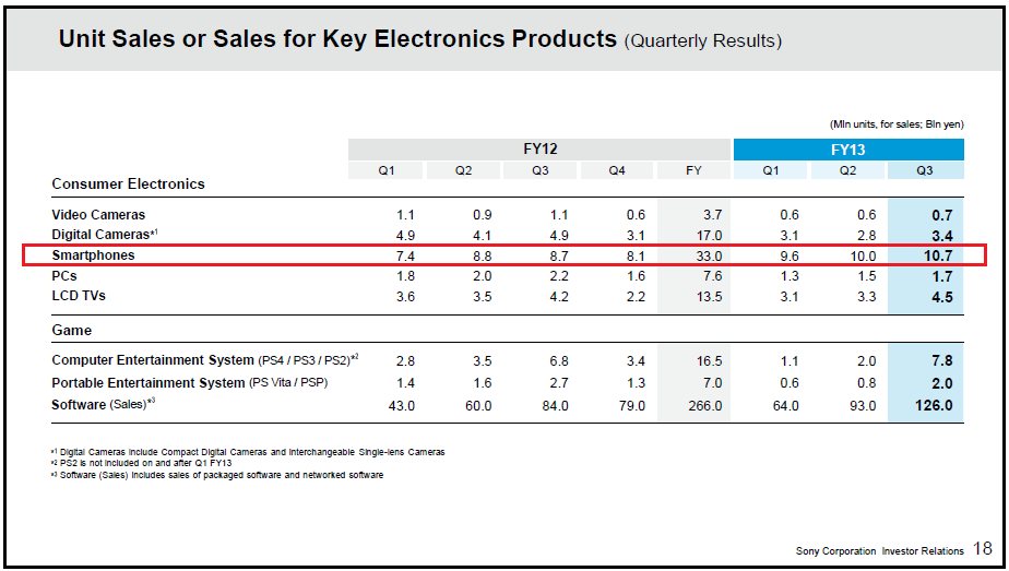 Sony's Q3 FY2013 Earnings Announcement