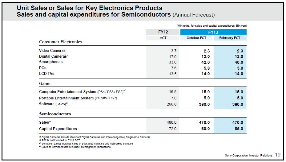 Sony Annual Feb Forecast