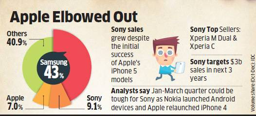 Sony is 2nd largest smartphone brand in India