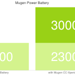 Xperia Z1 Compact Mugen Power 3000mAh Battery Case priced at $89.50