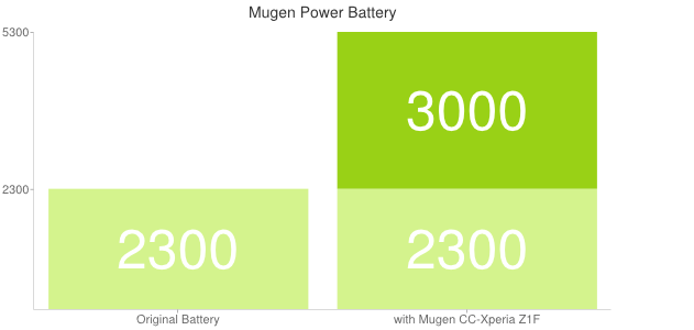 Xperia Z1 Compact Mugen Power 3000mAh Battery Case