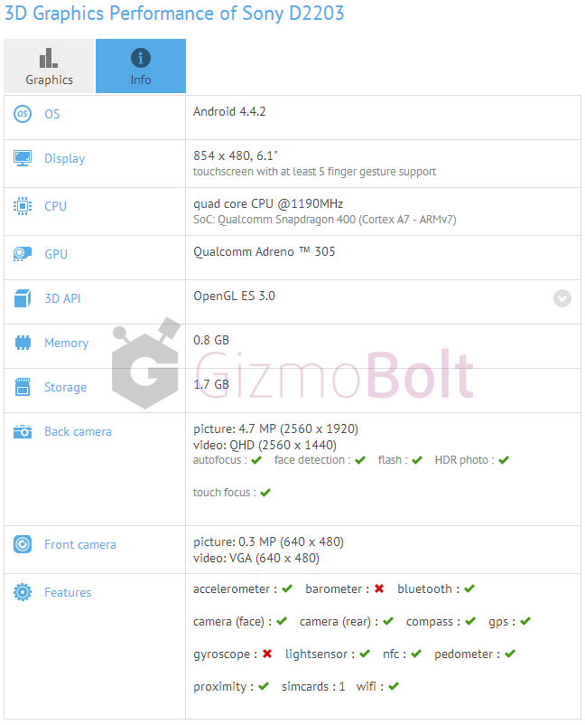 Sony D2203 GFXBench benchmark