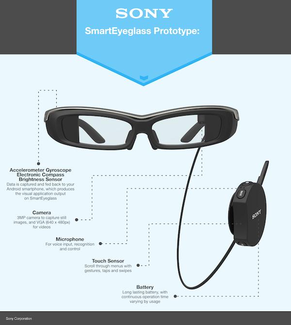 SmartEyeglass prototype specifications