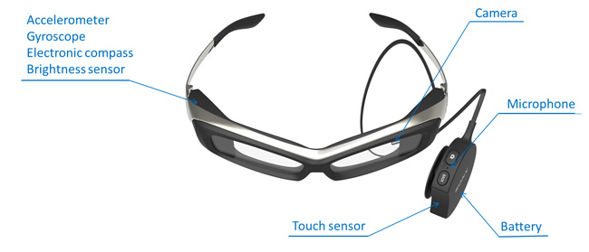 Sony SmartEyeglass prototype - component layout