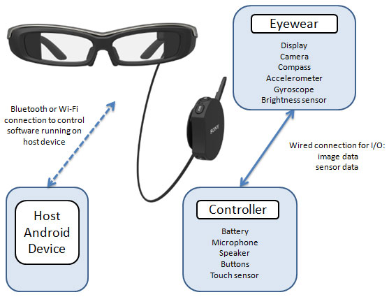 Sony SmartEyeglass software architecture