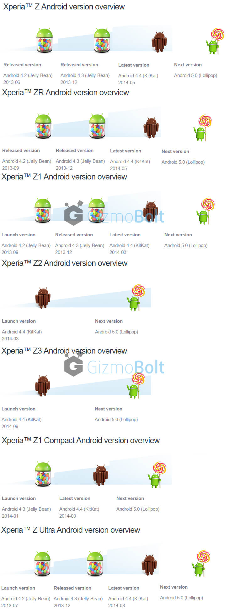 Android 5.0 is coming  for Xperia Z series soon