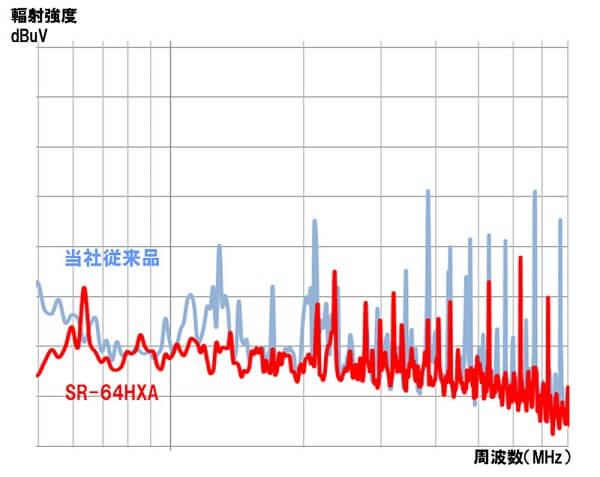 Sony SR-64HXA Card Noise Details