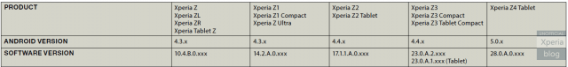 Z4 Tablet 28.0.A.0.xxx firmware