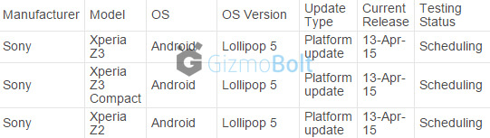 Telstra AU schedules Android Lollipop release around Mid April
