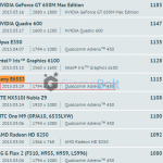 Xperia Z4/Sony E6553 Adreno 430 GPU Benchmark results appear