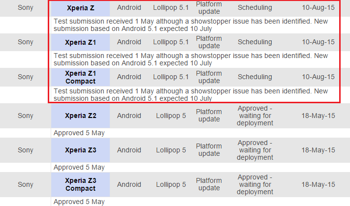 Xperia Z series to get Android 5.1 Lollipop update soon - Telstra support said