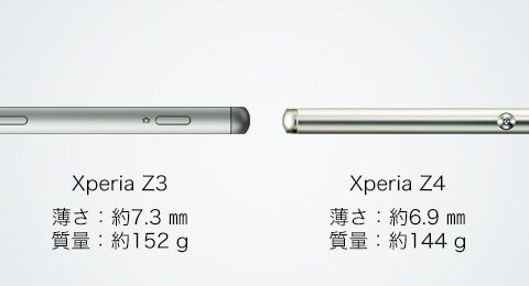 Xperia Z4 vs Xperia Z3 Thickness