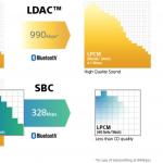 Install Xperia X LDAC & AHC Port – Get Hi-Res audio on Bluetooth