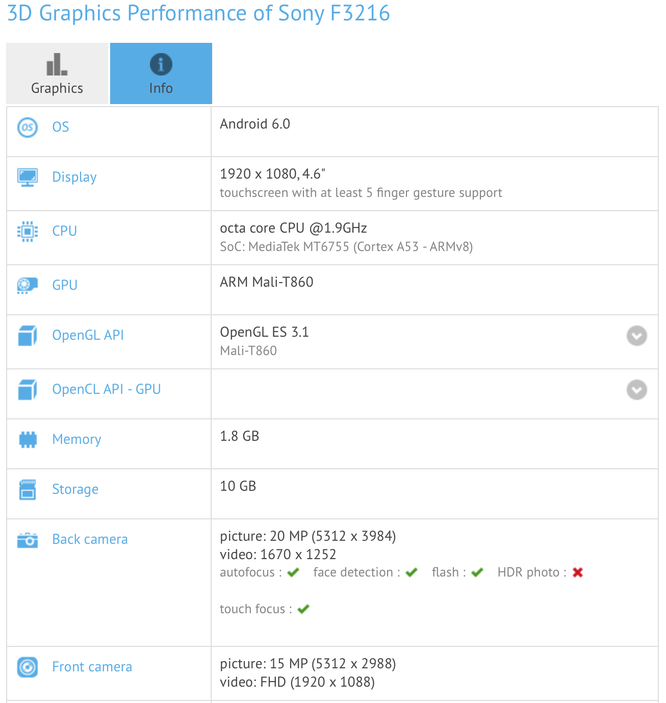 Sony F3216 specifications Leaked